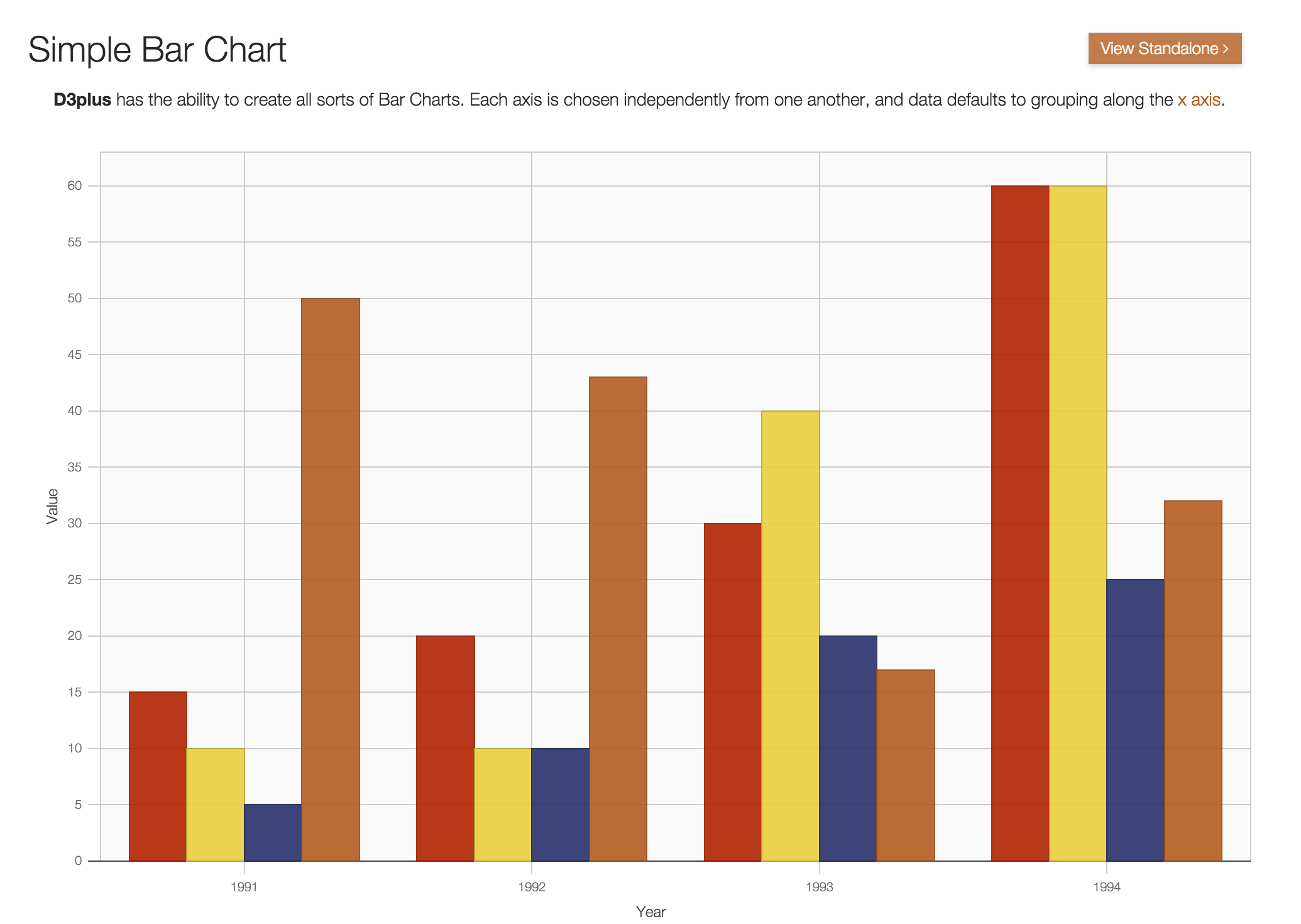 Making d3 charts using d3plusjs data journalism at ccsu jrn 418 find the bar chart example in d3plus ccuart Image collections