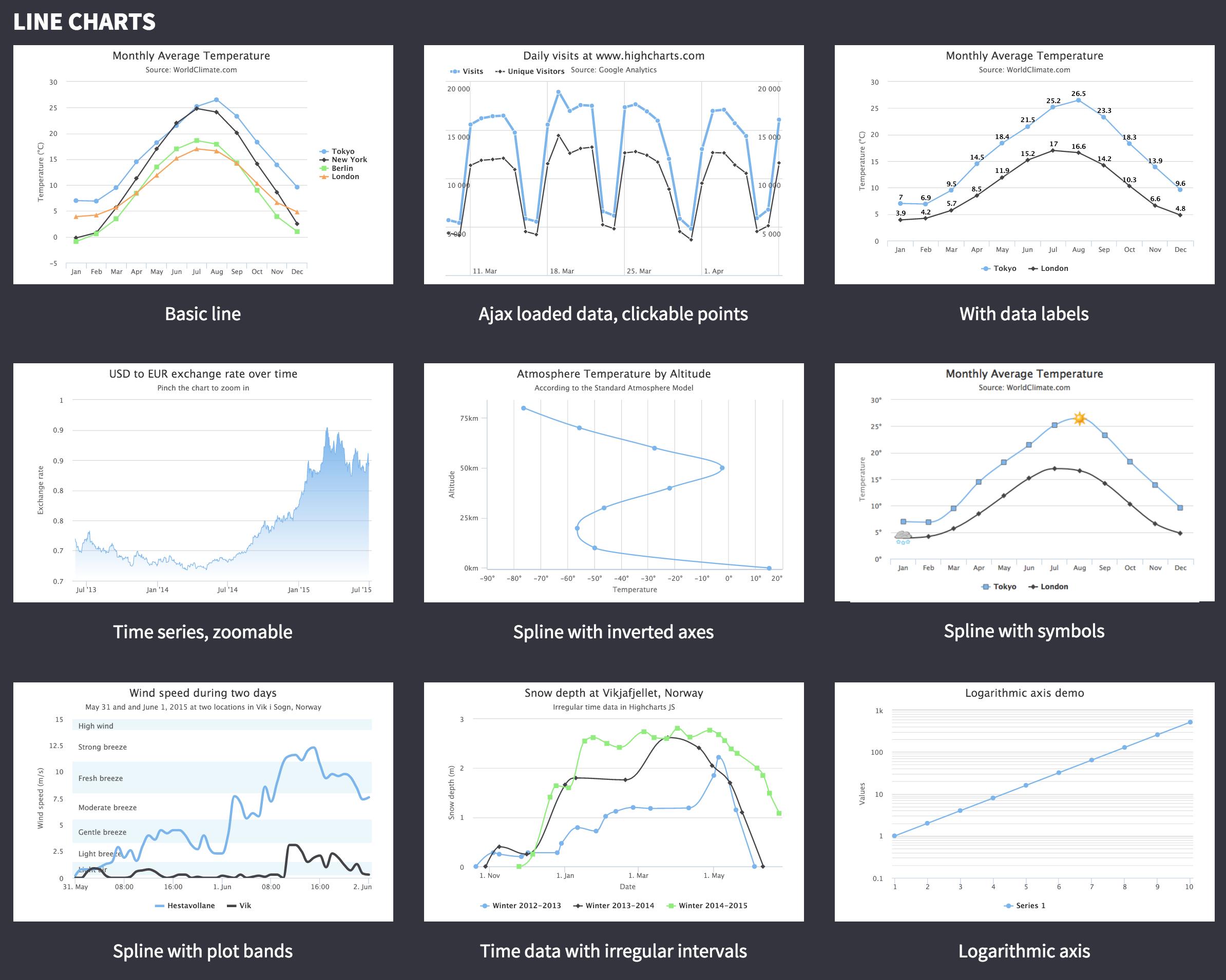 Making a Highcharts JS chart from scratch · Data Journalism at CCSU